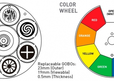 colour gobo wheel